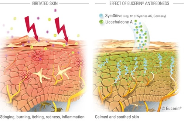 EUCERIN-HyperSensitive-AntiRedness-how-it-works